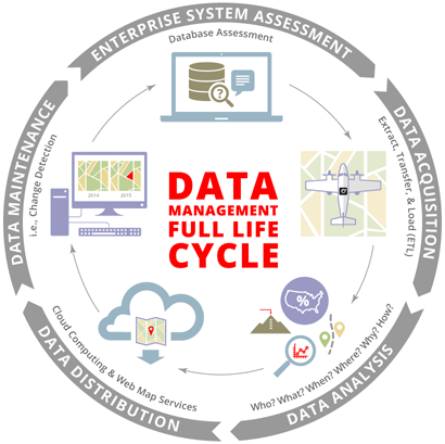 Illustration of the Big Data Management Lifecycle